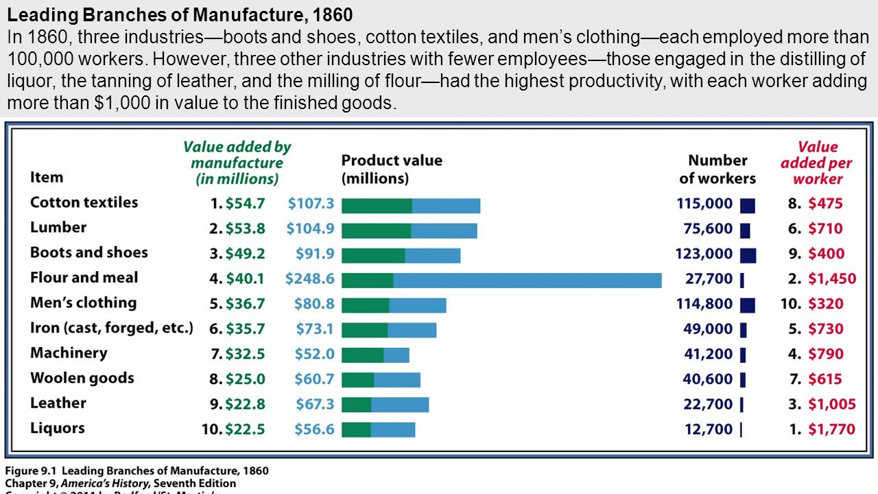 Leading Branches of Manufacture, 1860 In 1860, three industries—boots and shoes, cotton textiles, and men's clothing—each employed more than 100,000 workers.