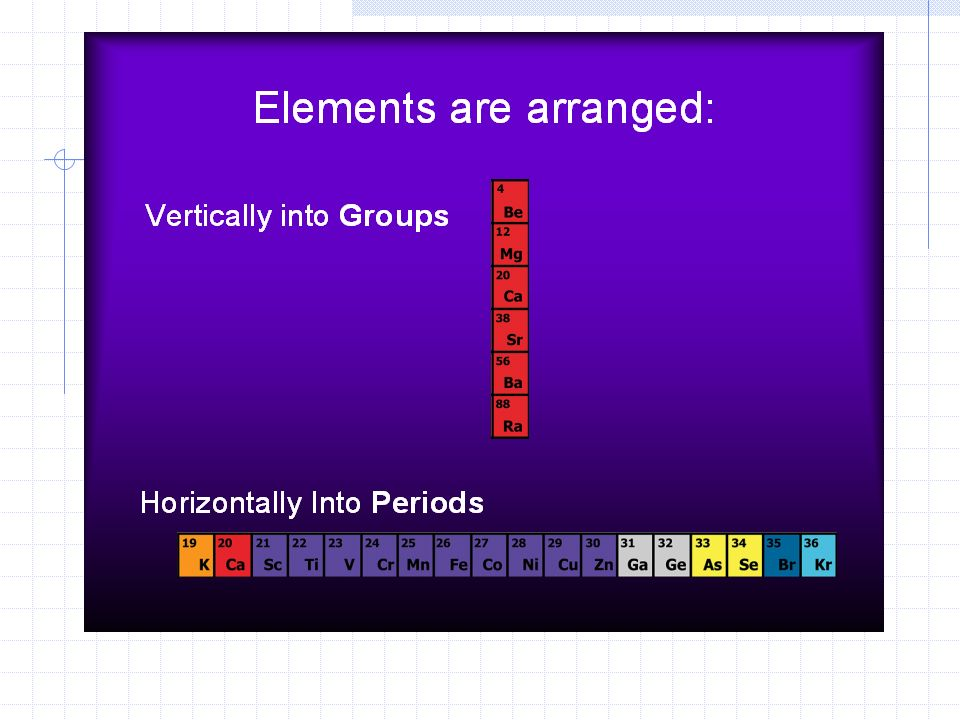 Introduction to the periodic table i am dmitri mendeleev i made the how are elements arranged on the periodic table urtaz Image collections