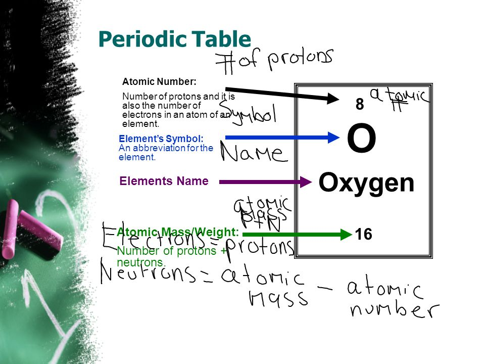 Periodic table periodic table oxygen number of protons periodic elements atoms an atom refresher matter is anything that takes periodic table periodic table oxygen number urtaz Gallery