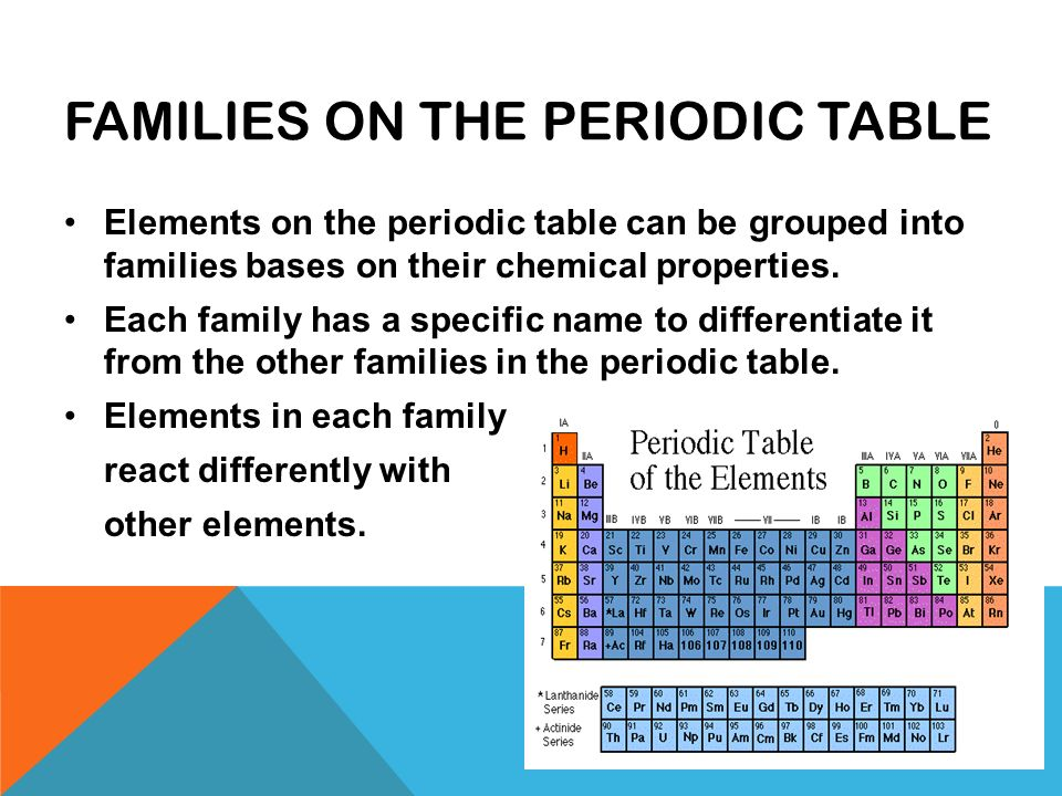 The periodic table of the elements 8 th grade science mrs garchow 2 families urtaz Images