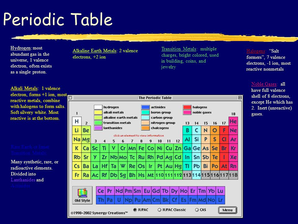 The periodic table history zmemorize the periodic table by 38 periodic table hydrogen urtaz Choice Image