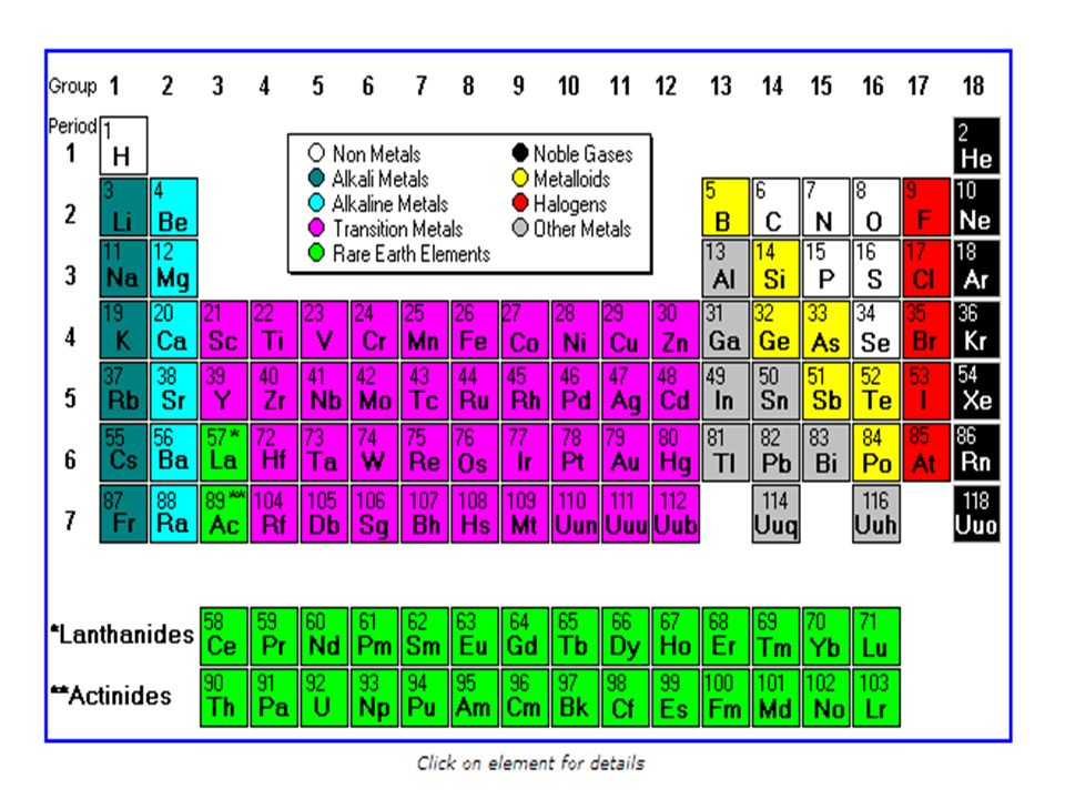 The periodic table and periodic law chapter 6 history of the 21 the modern periodic table three main types of elements shiny solids at room temperature good conductors ductile malleable urtaz Gallery
