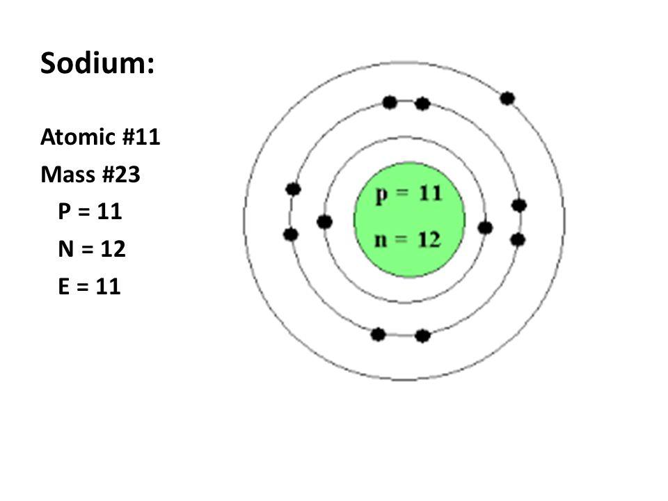 Sodium Atom Structure
