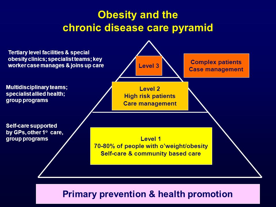 Level 1 70-80% of people with o'weight/obesity Self-care & community based care Level 2 High risk patients Care management Level 3 Obesity and the chronic disease care pyramid Complex patients Case management Self-care supported by GPs, other 1 o care, group programs Multidisciplinary teams; specialist allied health; group programs Tertiary level facilities & special obesity clinics; specialist teams; key worker case manages & joins up care Primary prevention & health promotion