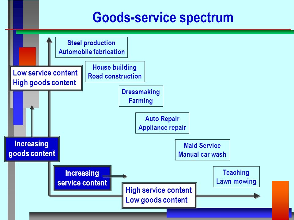 New service development and process design levels of service 14 steel production malvernweather Image collections