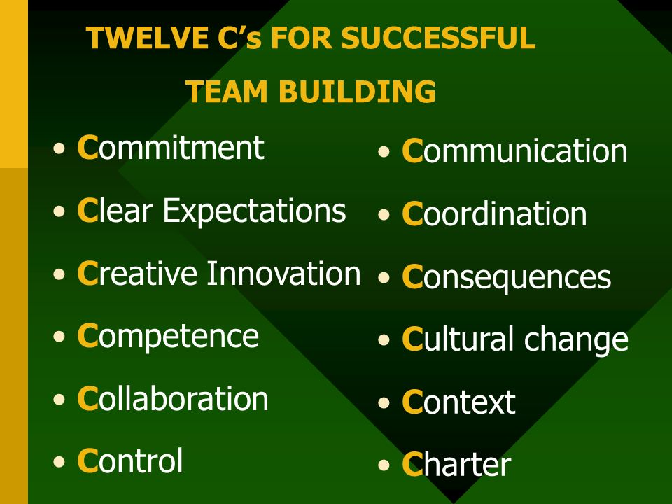 TWELVE C's FOR SUCCESSFUL TEAM BUILDING Commitment Clear Expectations Creative Innovation Competence Collaboration Control Communication Coordination