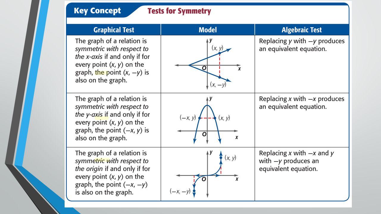 Circles standard form x h 2 y k 2 r 2 center h k 4 key concept 1 falaconquin
