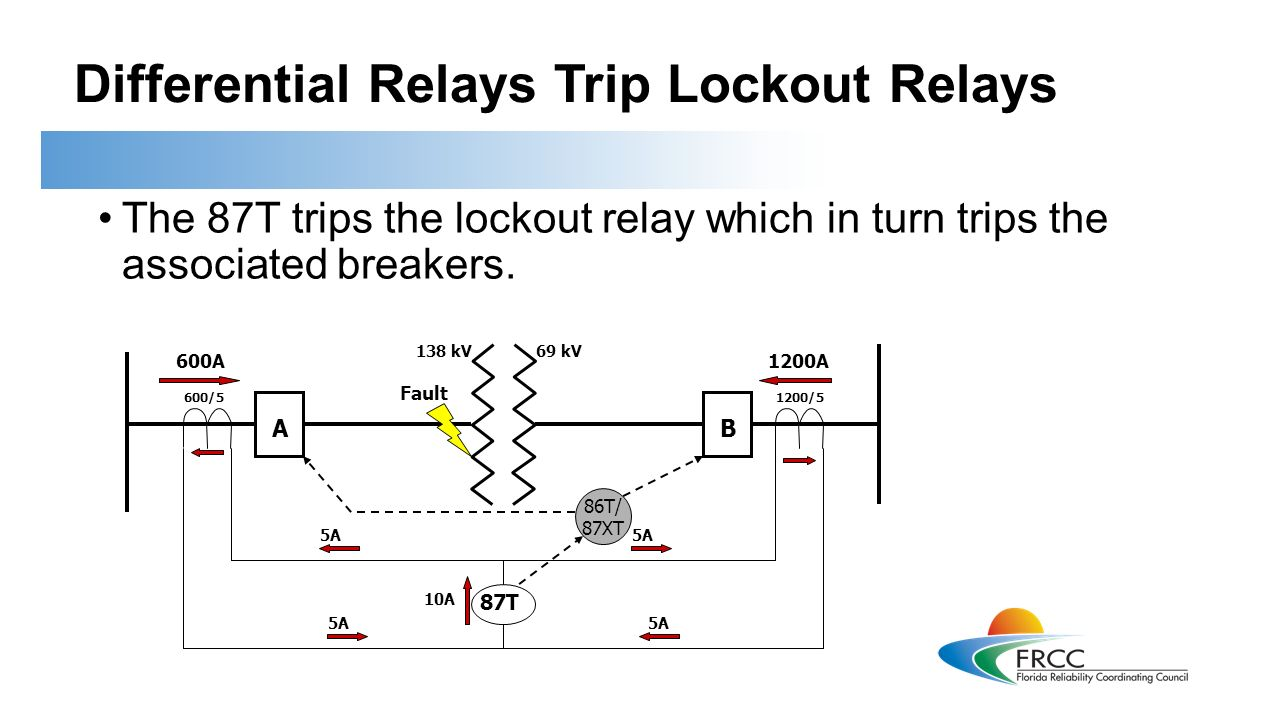 Introduction To Protective Relays This training is applicable to