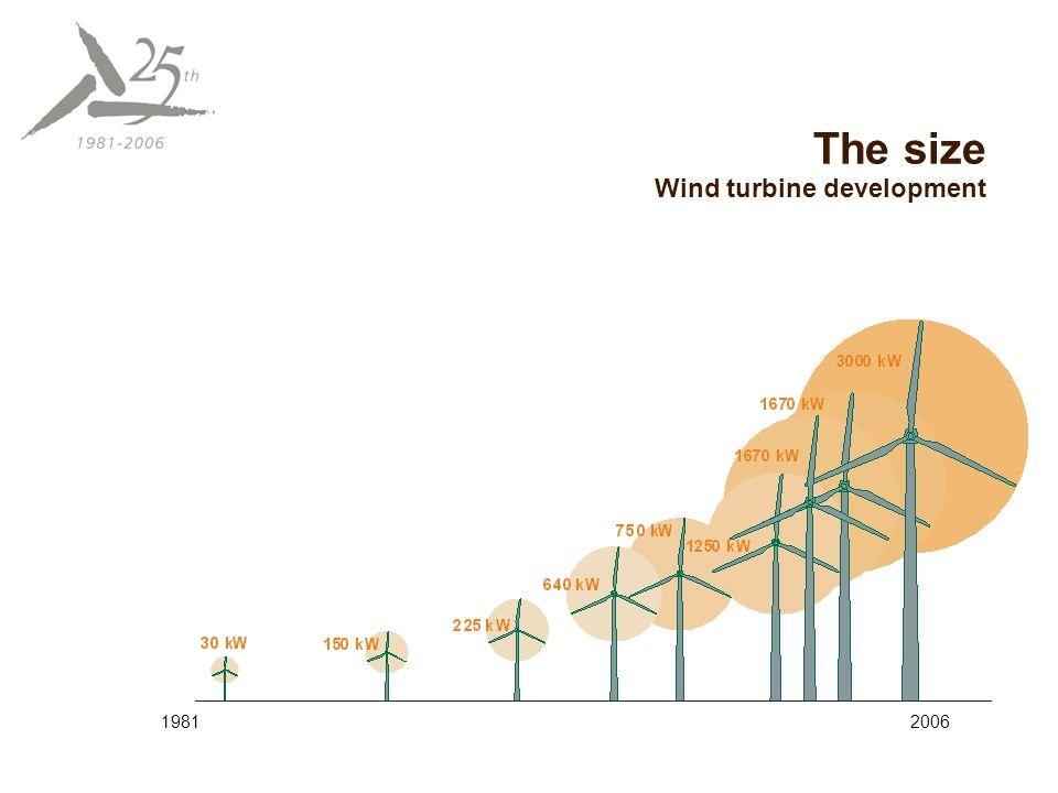 ECOTECNIA 100: On-shore Multi Mega-Watt Windturbine Juan Mª Cámara ...