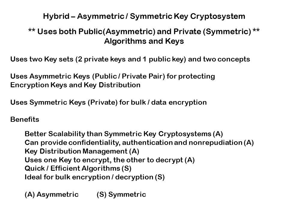 Encryption Domain Terminology / Definitions AlgorithmA ...