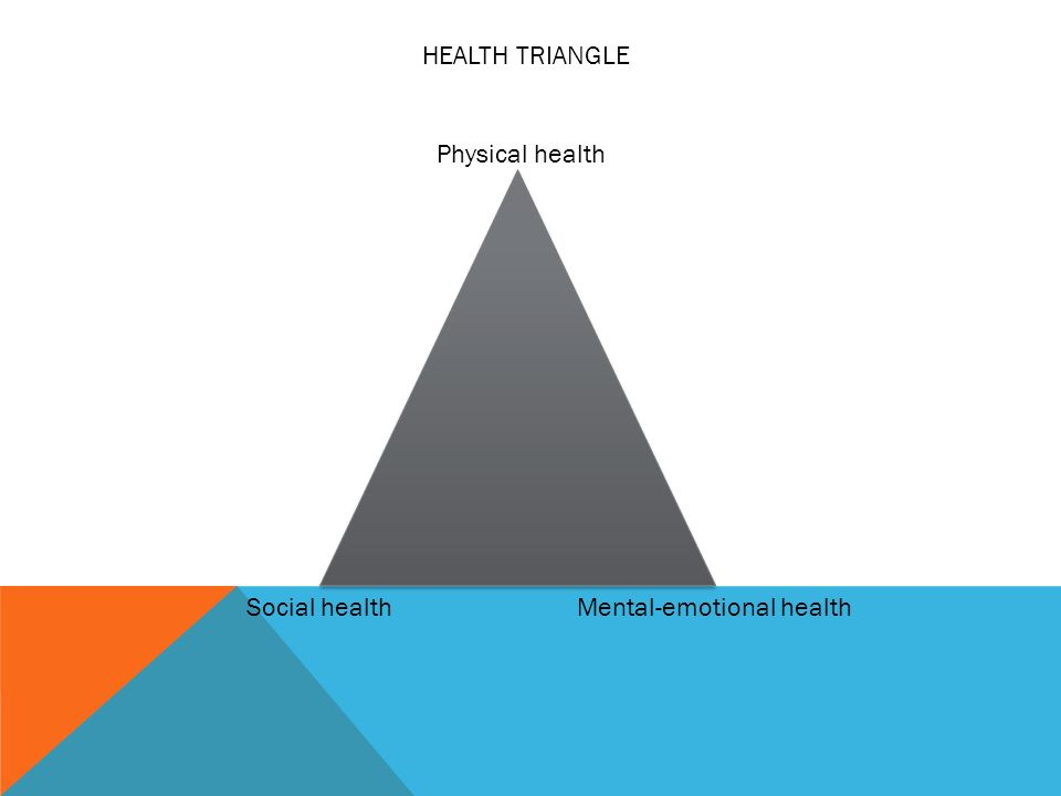 LESSON 1 TAKING RESPONSIBILITY FOR HEALTH YOUR HEALTH The quality – Health Triangle Worksheet