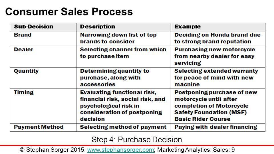 Marketing analytics ii chapter 11 sales analytics stephan sorger 9 consumer sales process step 4 purchase decision stephan sorger 2015 stephansorger marketing analytics sales 9stephansorger sciox Choice Image