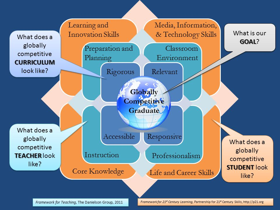 Globally Competitive Graduate Core Knowledge Life and Career Skills Learning and Innovation Skills Media, Information, & Technology Skills Preparation and Planning Classroom Environment RigorousRelevant Accessible Responsive Instruction Professionalism GOAL What is our GOAL.