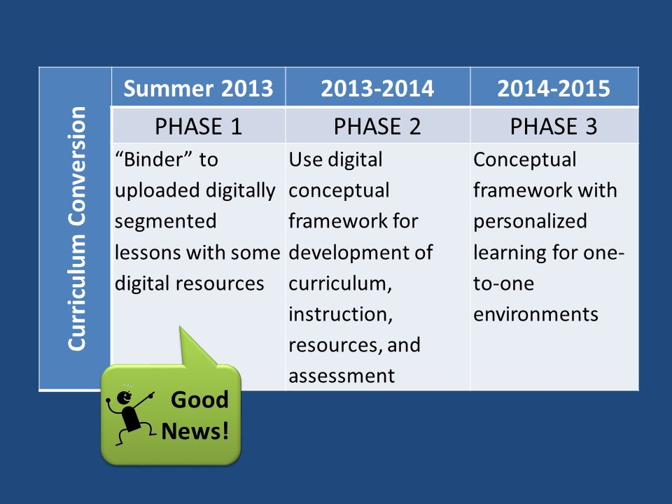 Curriculum Conversion Summer 20132013-20142014-2015 PHASE 1PHASE 2PHASE 3 Binder to uploaded digitally segmented lessons with some digital resources Use digital conceptual framework for development of curriculum, instruction, resources, and assessment Conceptual framework with personalized learning for one- to-one environments Good News!