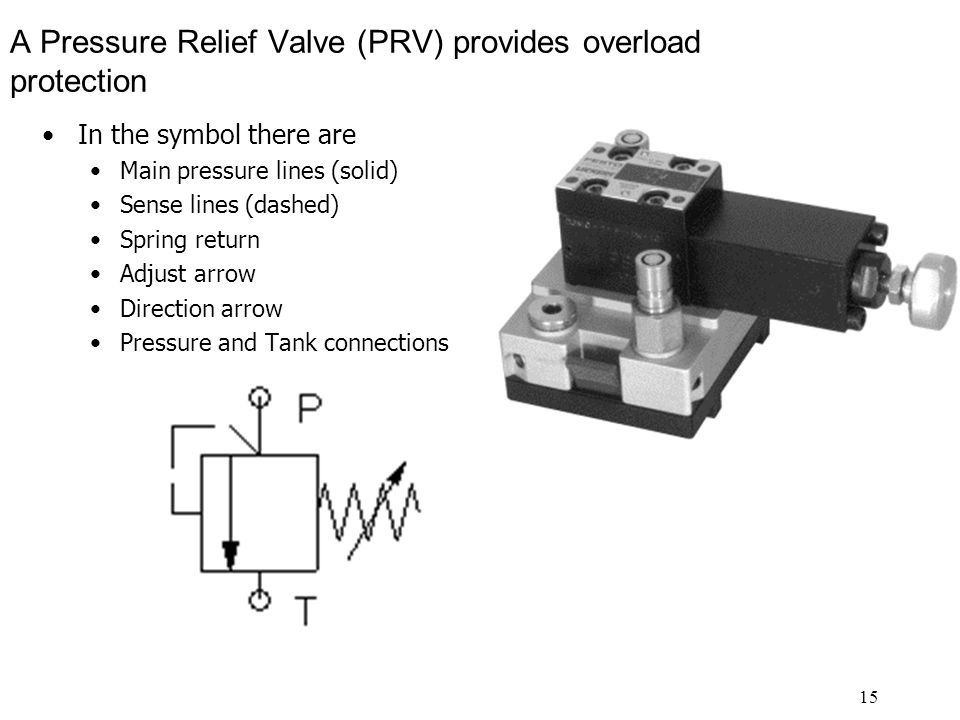 15 A Pressure Relief Valve (PRV) provides overload protection In the symbol there are Main pressure lines (solid) Sense lines (dashed) Spring return Adjust arrow Direction arrow Pressure and Tank connections