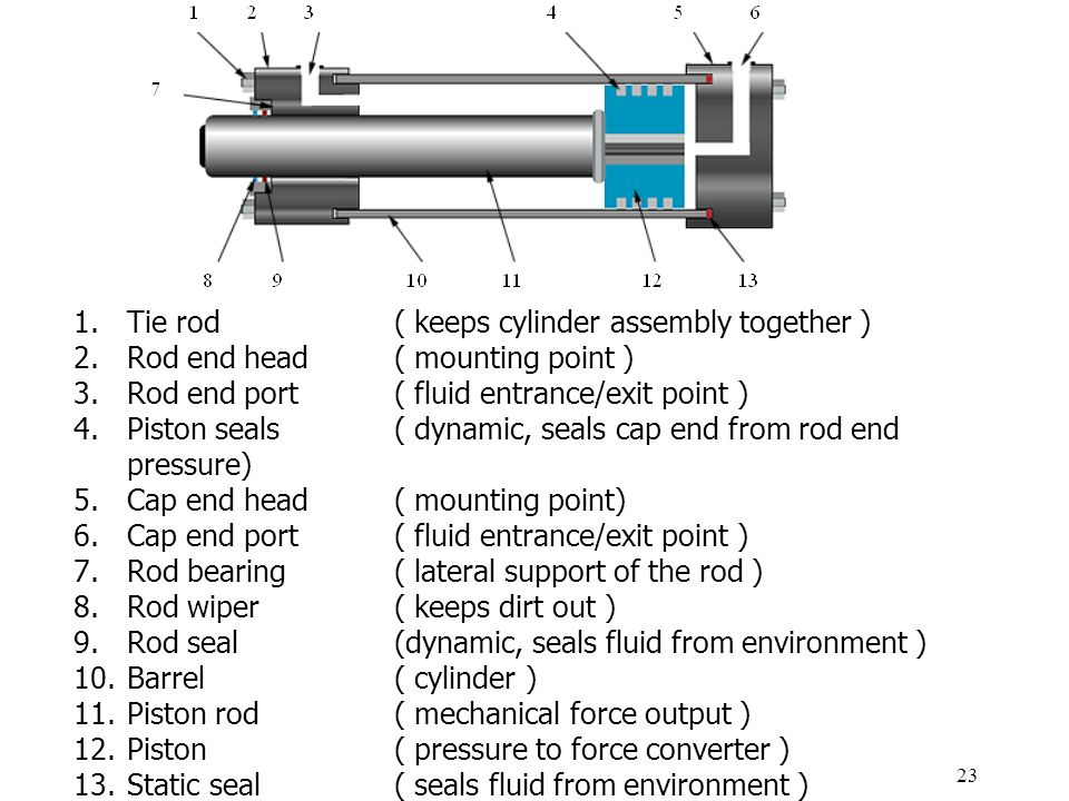 23 1.Tie rod ( keeps cylinder assembly together ) 2.Rod end head( mounting point ) 3.Rod end port ( fluid entrance/exit point ) 4.Piston seals ( dynamic, seals cap end from rod end pressure) 5.Cap end head ( mounting point) 6.Cap end port ( fluid entrance/exit point ) 7.Rod bearing ( lateral support of the rod ) 8.Rod wiper ( keeps dirt out ) 9.Rod seal (dynamic, seals fluid from environment ) 10.Barrel ( cylinder ) 11.Piston rod ( mechanical force output ) 12.Piston ( pressure to force converter ) 13.Static seal ( seals fluid from environment )