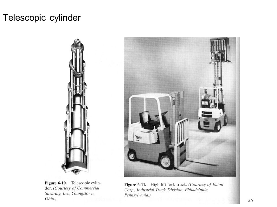 25 Telescopic cylinder