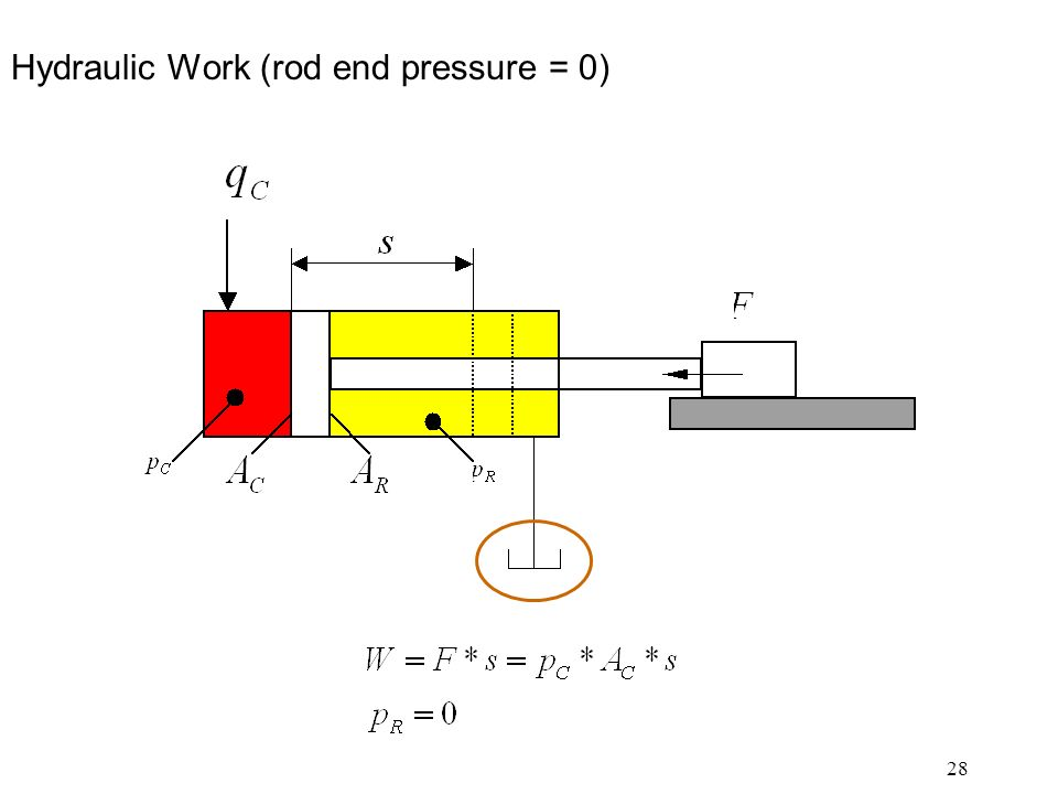 28 Hydraulic Work (rod end pressure = 0)