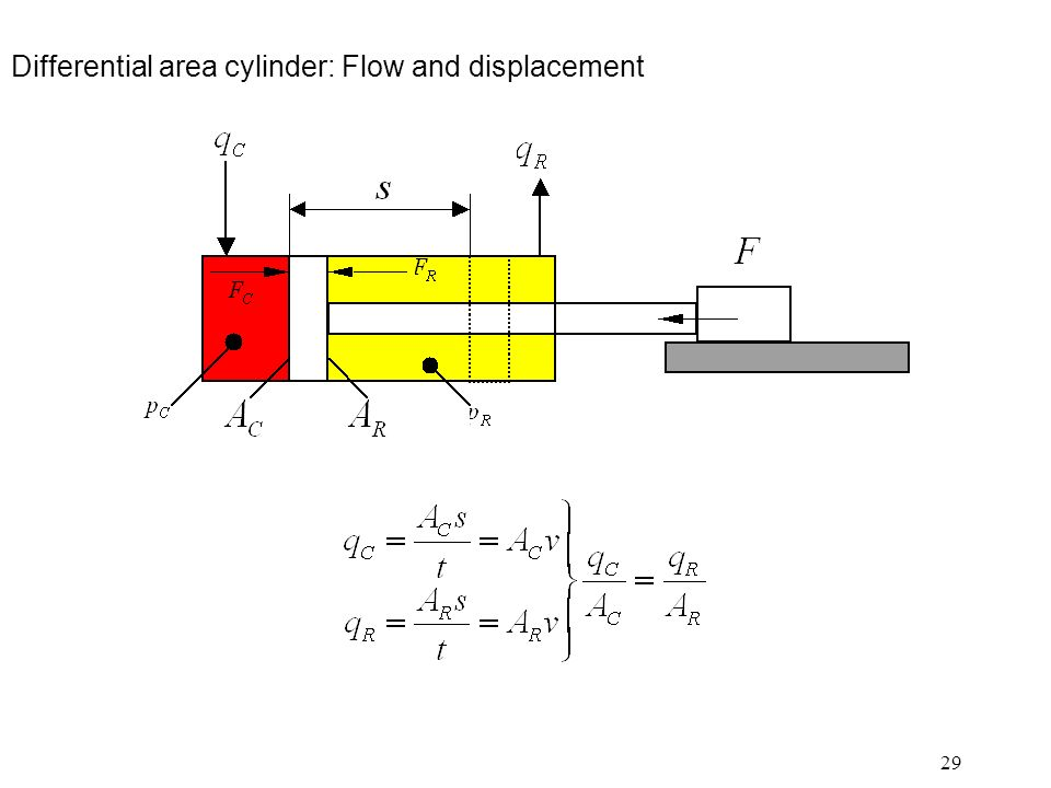 29 Differential area cylinder: Flow and displacement