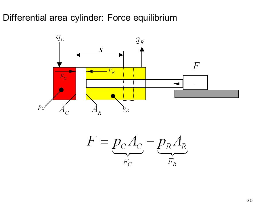 30 Differential area cylinder: Force equilibrium