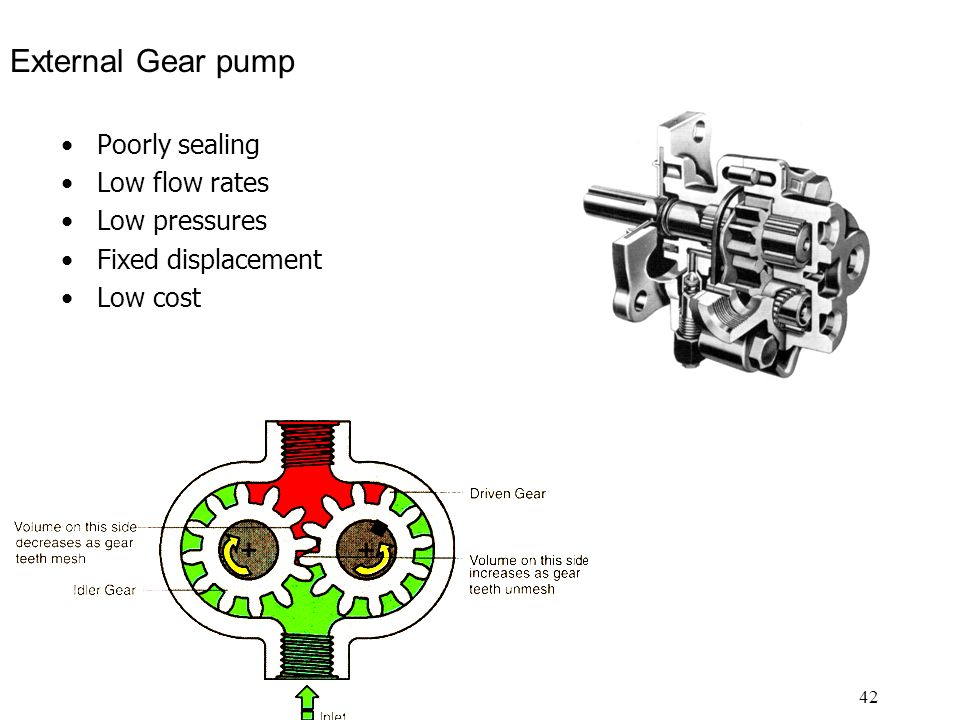 42 External Gear pump Poorly sealing Low flow rates Low pressures Fixed displacement Low cost