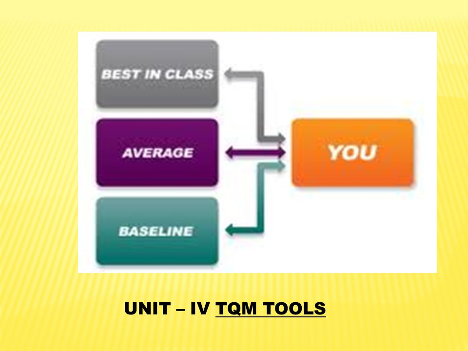 UNIT – IV TQM TOOLS