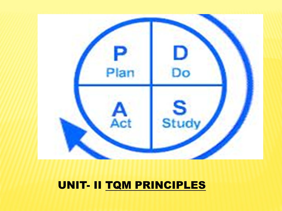 UNIT- II TQM PRINCIPLES