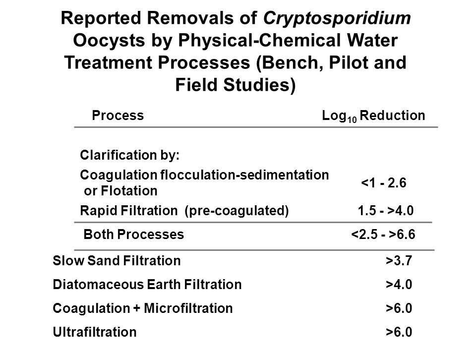 Reported Removals of Cryptosporidium Oocysts by Physical-Chemical Water Treatment Processes (Bench, Pilot and Field Studies) ProcessLog 10 Reduction Clarification by: Coagulation flocculation-sedimentation or Flotation Rapid Filtration (pre-coagulated) Both Processes <1 - 2.6 1.5 - >4.0 6.6 Slow Sand Filtration >3.7 Diatomaceous Earth Filtration>4.0 Coagulation + Microfiltration>6.0 Ultrafiltration>6.0