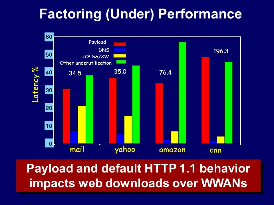 Factoring (Under) Performance Payload and default HTTP 1.1 behavior impacts web downloads over WWANs 196.3 76.4 35.0 34.5 Payload Other underutilization DNS TCP SS/3W Latency % mail yahoo amazon cnn