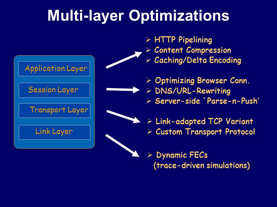 Multi-layer Optimizations MAR Client Application Layer Session Layer Transport Layer Link Layer  HTTP Pipelining  Content Compression  Caching/Delta Encoding  Optimizing Browser Conn.