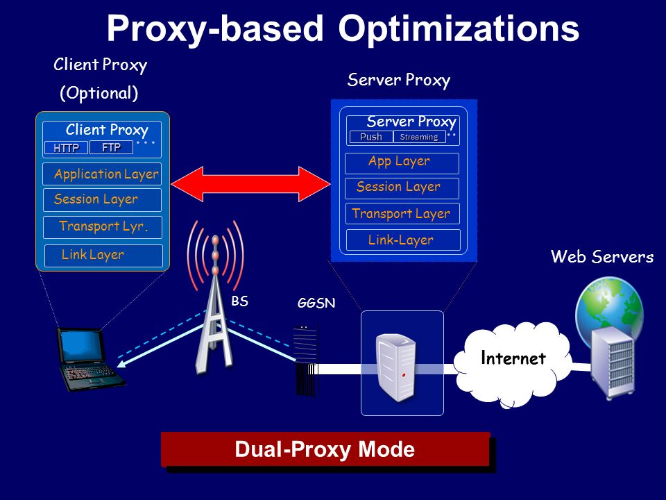 Proxy-based Optimizations Client Proxy (Optional) ‏ Client Proxy Application Layer HTTP FTP … Session Layer Transport Lyr.