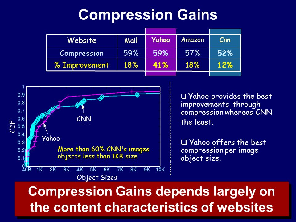 Compression Gains 52%57%59% Compression 12%18%41%18% Improvement AmazonYahooCnn Website Mai l  Yahoo provides the best improvements through compression whereas CNN the least.
