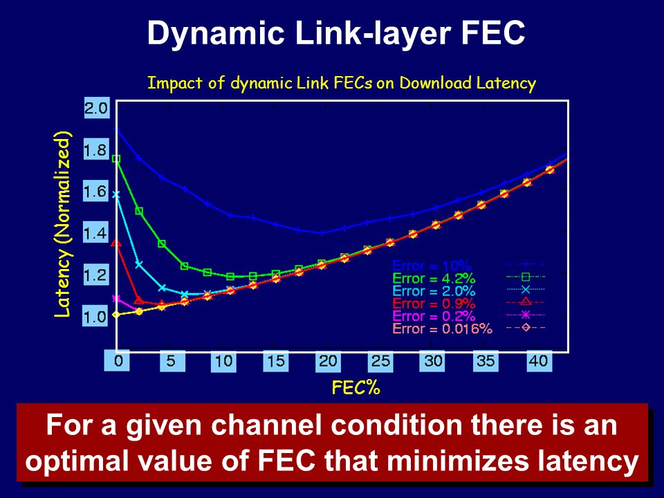 Dynamic Link-layer FEC For a given channel condition there is an optimal value of FEC that minimizes latency Impact of dynamic Link FECs on Download Latency FEC% Latency (Normalized) ‏