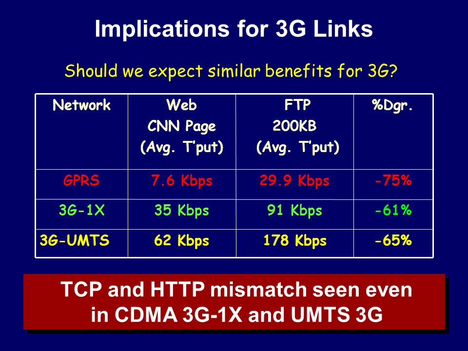 Implications for 3G Links TCP and HTTP mismatch seen even in CDMA 3G-1X and UMTS 3G TCP and HTTP mismatch seen even in CDMA 3G-1X and UMTS 3G Should we expect similar benefits for 3G.