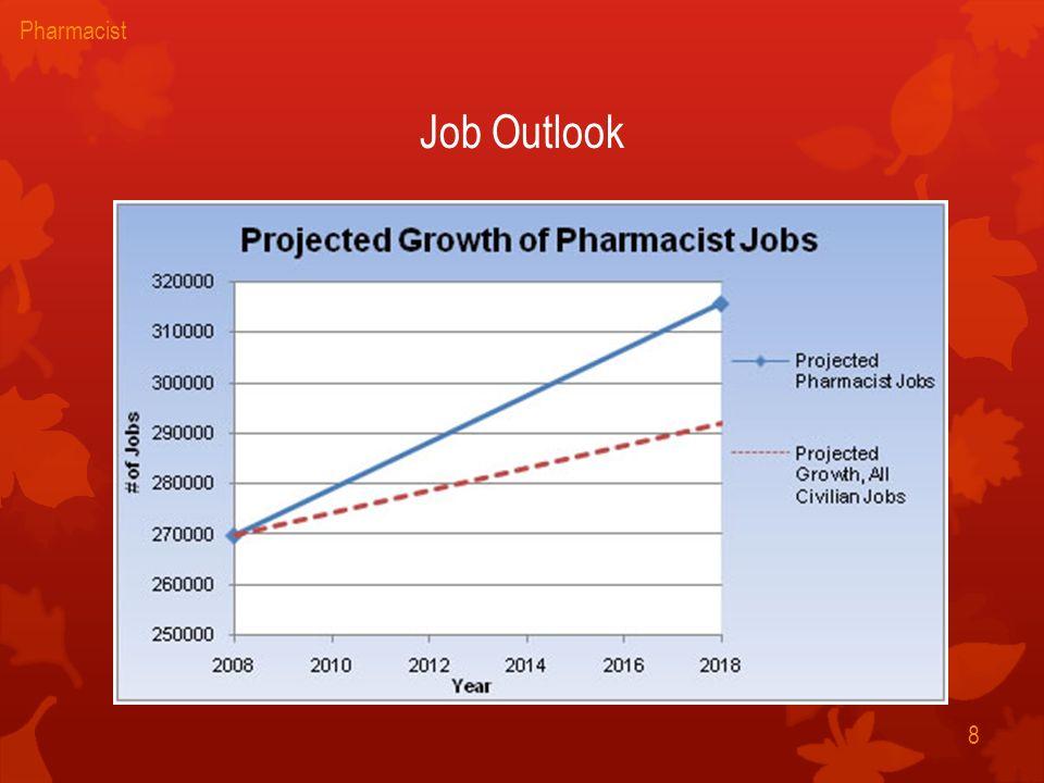 Pharmacist BY ISMAEL RAMOS CARLOS REYES BLOCK 3 1 Pharmacist – Job Outlook Pharmacy