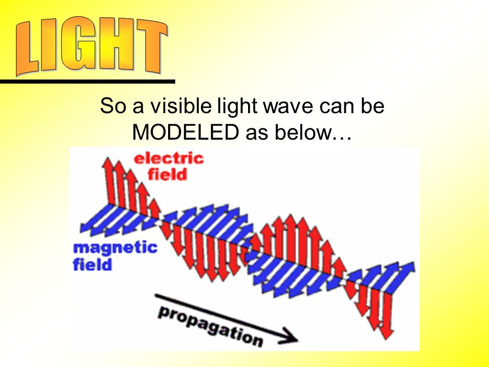 So a visible light wave can be MODELED as below…