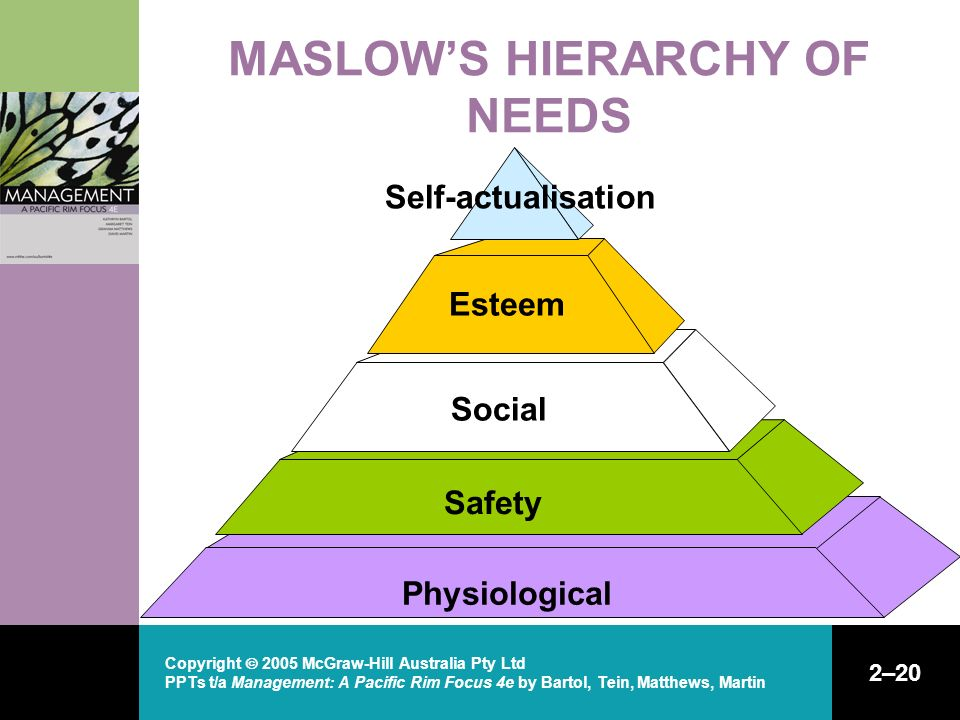 Copyright  2005 McGraw-Hill Australia Pty Ltd PPTs t/a Management: A Pacific Rim Focus 4e by Bartol, Tein, Matthews, Martin 2–20 MASLOW'S HIERARCHY O