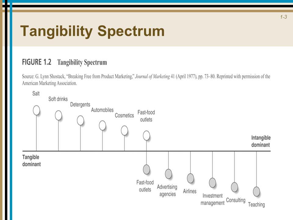 1-3 Tangibility Spectrum