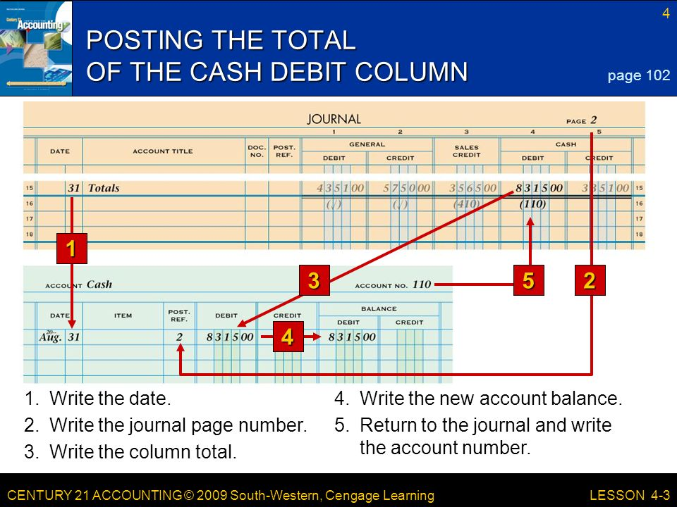 CENTURY 21 ACCOUNTING © 2009 South-Western, Cengage Learning 4 LESSON 4-3 POSTING THE TOTAL OF THE CASH DEBIT COLUMN page Write the date.4.Write the new account balance.