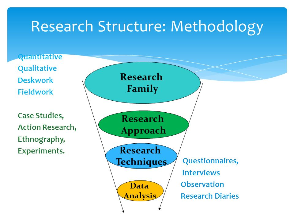 research methodology structure Research is often conducted using the hourglass model structure of research the hourglass model starts with a broad spectrum for mixed-method research.