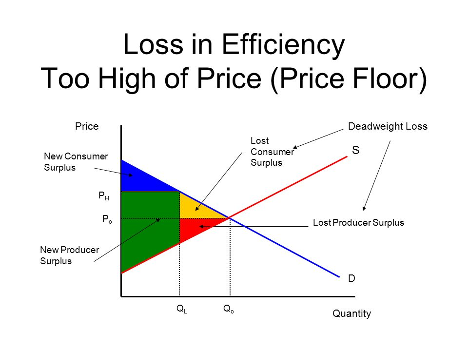 20 Loss In Efficiency Too High Of Price (Price Floor) Price Quantity PoPo  QoQo S D QLQL New Consumer Surplus PHPH New Producer Surplus Lost Consumer  Surplus ...