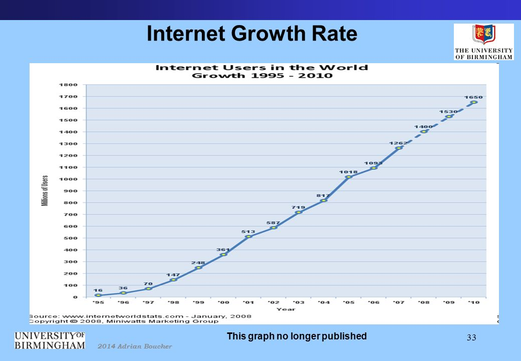 2014 Adrian Boucher 33 Internet Growth Rate Exponential growth No later information found This graph no longer published