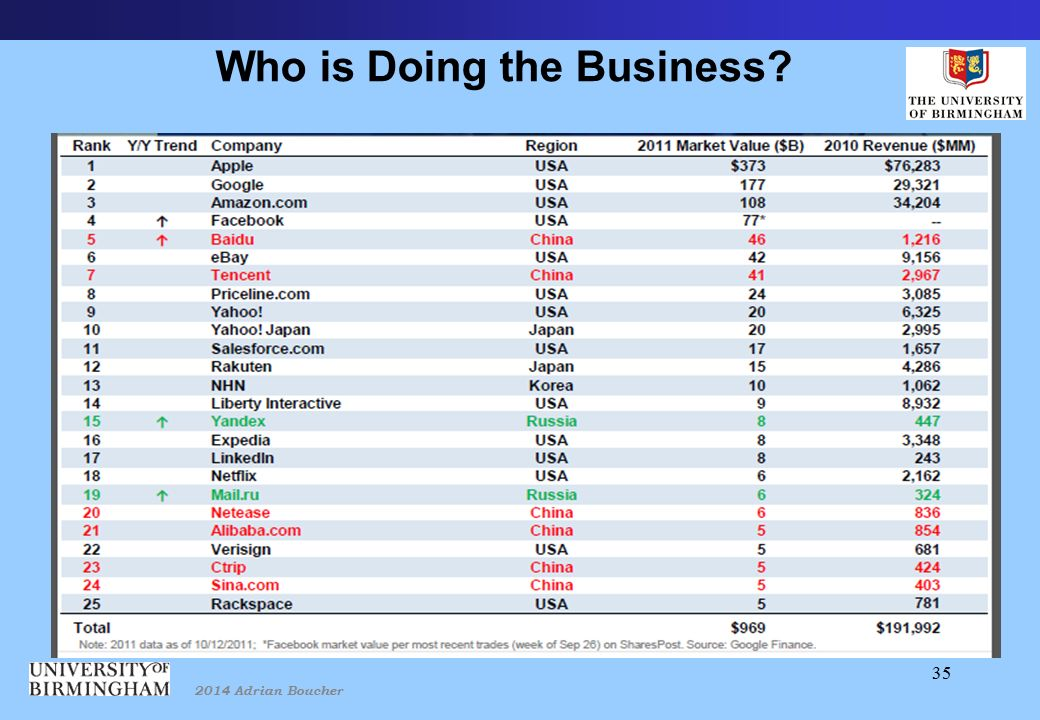 2014 Adrian Boucher 35 Who is Doing the Business