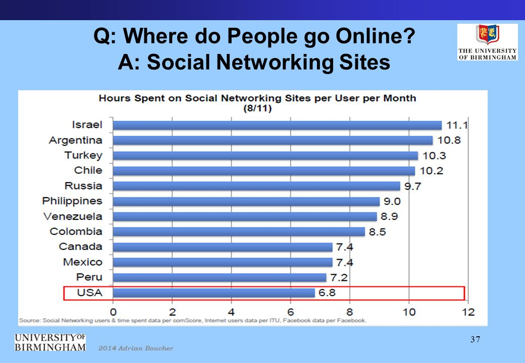 2014 Adrian Boucher 37 Q: Where do People go Online A: Social Networking Sites