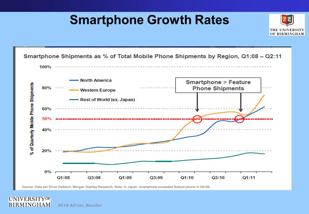 2014 Adrian Boucher Smartphone Growth Rates