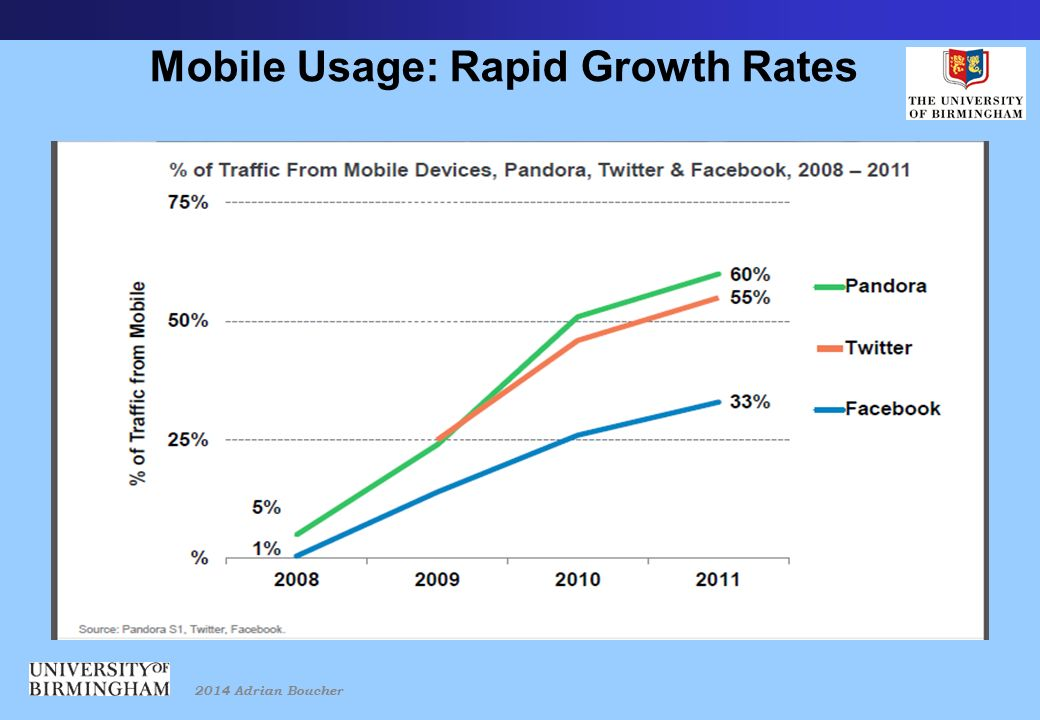 2014 Adrian Boucher Mobile Usage: Rapid Growth Rates