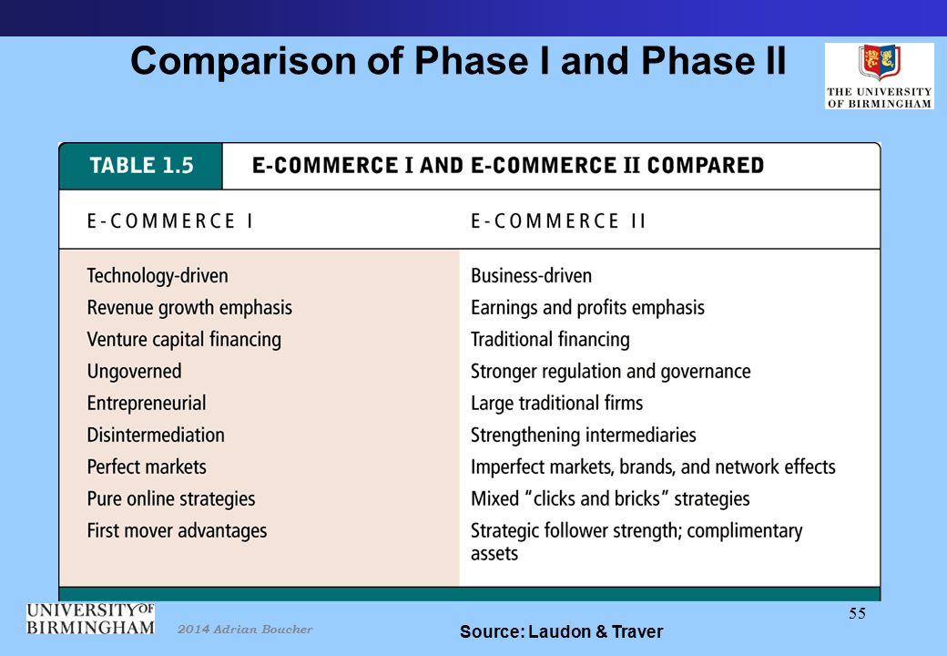 2014 Adrian Boucher 55 Comparison of Phase I and Phase II Source: Laudon & Traver