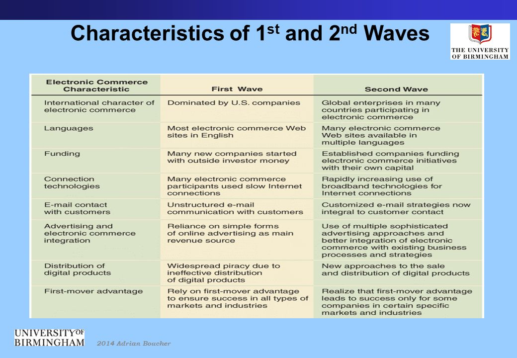 2014 Adrian Boucher Characteristics of 1 st and 2 nd Waves