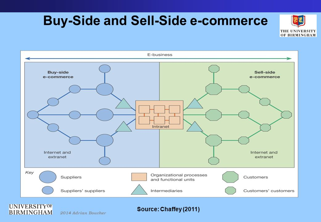2014 Adrian Boucher Buy-Side and Sell-Side e-commerce Source: Chaffey (2011)