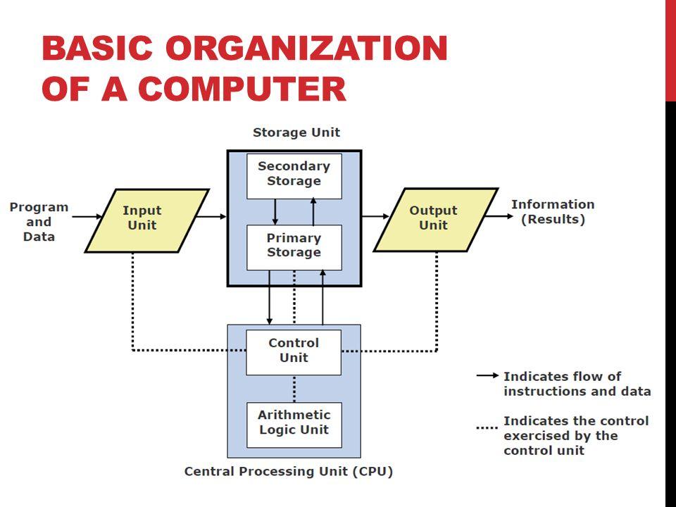 BASIC ORGANIZATION OF A COMPUTER